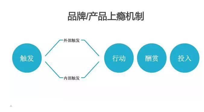 产品社群让用户上瘾,实现自动化运营,只需把握4个维度